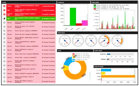 Monitorización de Sistemas