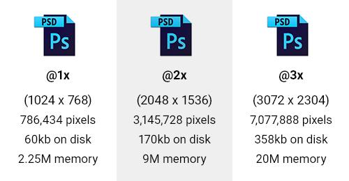 Tabla que muestra el número de píxeles, el tamaño en el disco y la memoria para @ 1x - @ 3x PSD en blanco