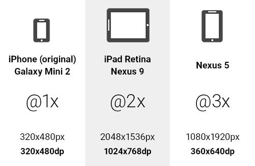 Ejemplo de unidades DP @ 1x a @ 3x en varios dispositivos