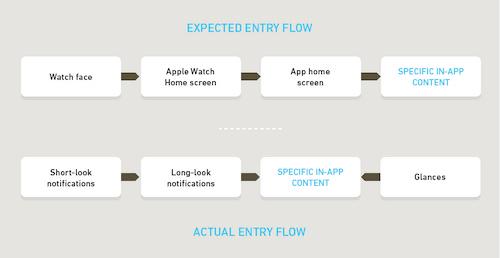 Comparación de la ruta de entrada esperada con las rutas de entrada probables
