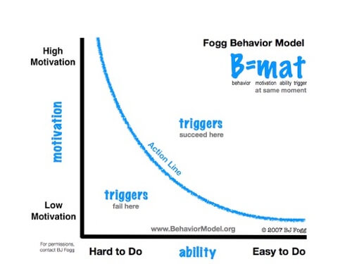 Modelo de comportamiento de Fogg
