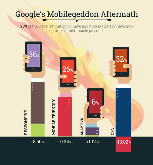 Secuelas de Mobilegeddon de Google