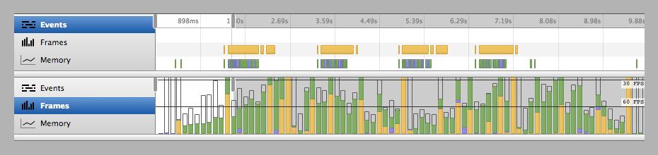 Rendimiento de la animación de jQuery en las herramientas de desarrollo de Chrome