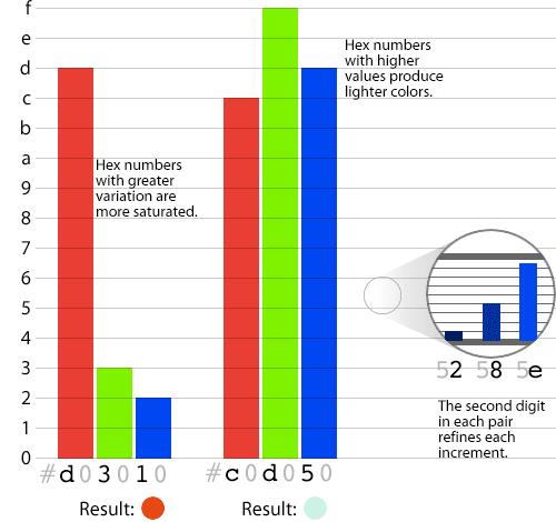 Diagrama que muestra cómo los colores hexadecimales pasan por encima de 0-9