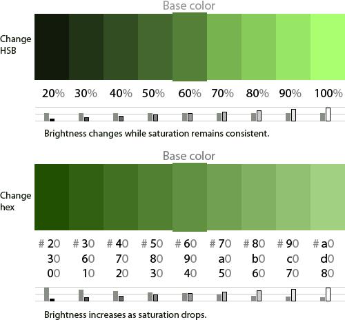 Diagrama que muestra cómo el hexadecimal afecta el brillo y la saturación