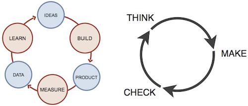 Construir-Medir-Aprender y Pensar-Hacer-Verificar