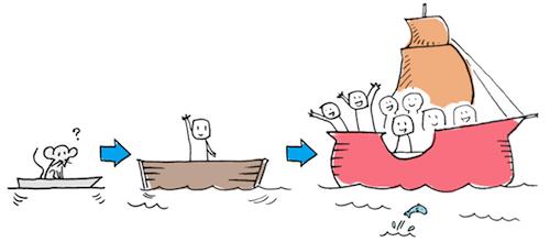 <br /></noscript> Producto mínimo viable» width=»500″ height=»220″/><br /><em>MVP: Quieres construir un barco enorme, pero en lugar de construir el barco desde el principio, empiezas probando tu idea con un diseño mínimo para ver si flota.</em></p> <h3 id=