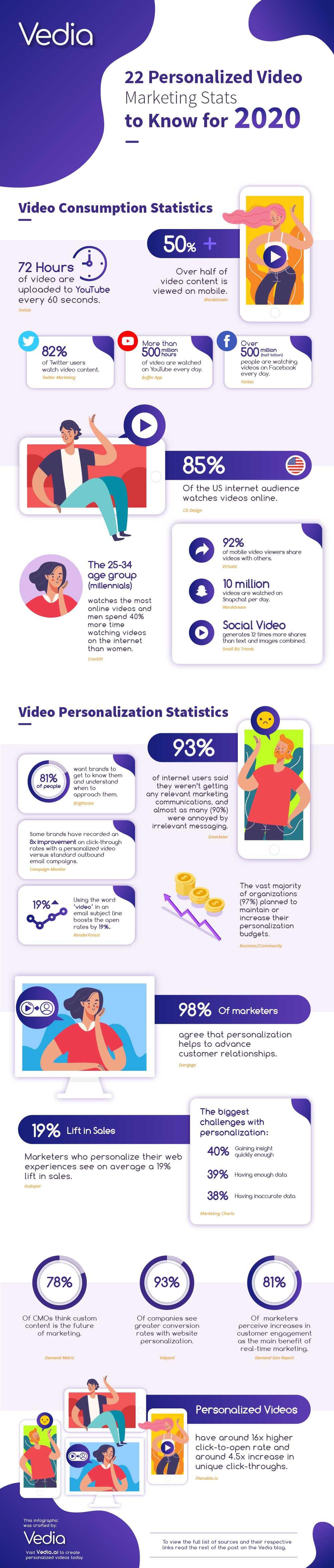 22-Personalización-Marketing-Estadísticas-Infografia-2020